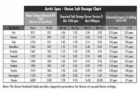 Pool Salt Chart 90 Arctic Spas Onzen Salt Dose Guidance Table Arctic Spas