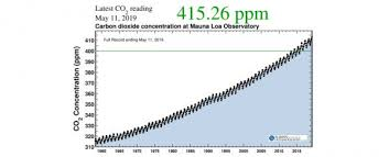 Parts Per Million Conversion Chart Its Official Atmospheric Co2 Just Exceeded 415 Ppm For The