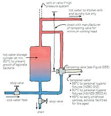 still have low pressure problems tired of your low pressure hot water shower