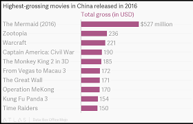 Highest Grossing Movies In China Released In 2016