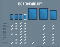 Ios 7 Compatibility Chart Checking Out The Apple Site I S