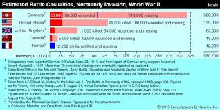 Battle Of The Bulge Casualties Chart Normandy Invasion Battle Of Normandy Normandy Invasion