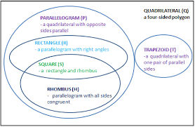 Parallelogram Venn Diagram Subset Set Contained In A Set