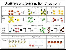 Common Core Math Progressions Chart Teach Problem Solving The Easy Way With Word Problem Types