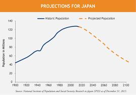 Japan Population Chart Japan 5 Reasons To Be Optimistic Despite The Demographics