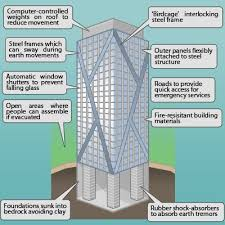 Stiffness and strength, regularity, redundancy and a stable foundation. Earthquake Resistant Buildings Earthquake Proof Buildings Earthquake Resistant Structures Building Information Modeling