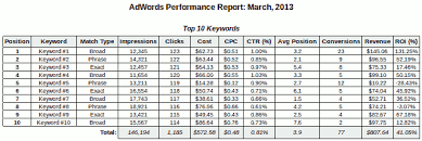 Monthly Performance Report Format Automating Monthly Reporting Using Adwords Scripts