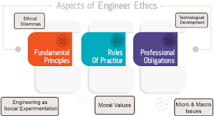 online engineering ethics assignment help essaycorp aspects of engineer ethics