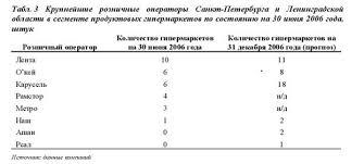 Реферат Отчет по производственной практике в ЗАО ТД Перекресток  качественного обслуживания а также целый ряд дополнительный услуг