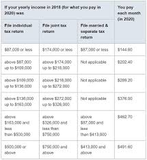 2012 Medicare Part B Premium Chart What Determines Medicare Premiums Brighton Jones