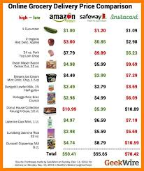 6 Grocery Shopping List With Prices Management On Call