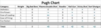 Nerf Distance Chart Nerf Gun Redesign Ddl Wiki