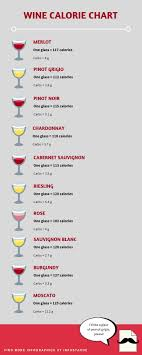 How Many Calories Are In Wine Check Out This Chart To See