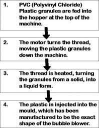 Injection Blow Moulding Gcse D T Help Site