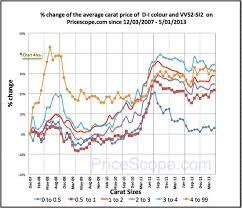 Retail Diamond Prices Stable In April Pricescope