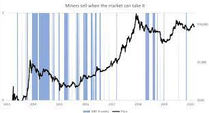 When people decide to obtain cryptocurrency, there are several most popular ways to do that: Bitcoin S Plunge Was Foreshadowed By Miner Inventory Data Coindesk