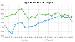 Microsoft Profit 2015 Apple Microsoft Net Profit Margin 1995 To 2015 Apple Business