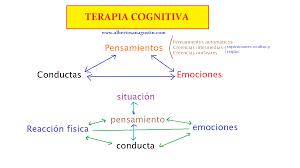 Terapia Cognitivo Conductual Blog Material De Apoyo Ymca