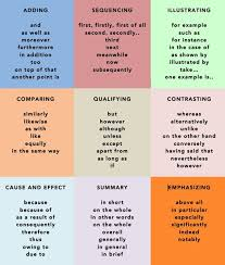 best english images english grammar english cohesive devices are usefull to start new sentences in a paragraph and to link sentences