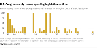 Bills Passed By Congress Chart Congress Has Long Struggled To Pass Spending Bills On Time