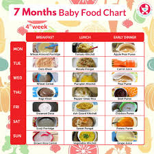 7 Months Food Chart For Babies 7 Month Baby Food Recipes