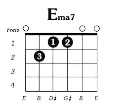 Major 7 Chords Guitar Chart E Major 7 Guitar Chord