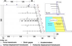 Small Picture Seismic evaluation of reinforced soil segmental retaining walls