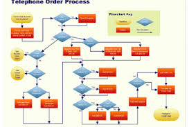 voice and data wiring diagram images voice and data cabling fiber call flow diagram wedocablecustomer service call flow diagram visio
