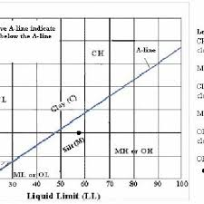 Soil Classification Chart Australia Plasticity Chart For Unified Soil Classification System