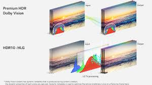 lg 65sj8500. hdr10 and hlg are rendered by lg super uhd tv\u0027s exclusive processing. applying dynamic data produced tv processing on a scene-by-scene basis, lg 65sj8500