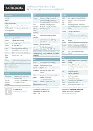 Web Programming Cheat Sheet By Sanoj Download Free From