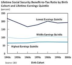 Social Security Comparison Chart Social Security United States Wikipedia