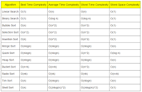 Runtime Complexity Chart Sorting And Searching Algorithms Time Complexities Cheat