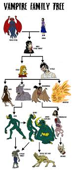 vampire family tree by tyrantisterror on  vampire family tree by tyrantisterror