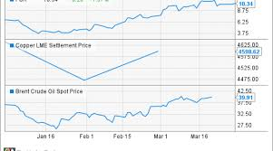 Freeport Mcmoran Stock Price Chart Freeport Mcmoran Inc Investors Had Better Hope These