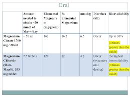 Magnesium Bioavailability Chart Mohammed Almeziny Bspharm R Ph Msc Phd Consultant Clinical