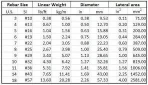 Square Bar Weight Chart How To Calculate The Weight Of Reinforcement Steel Bars Of