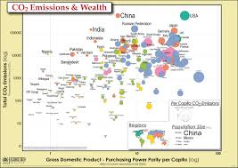 Co2 Emissions Gdp And Population As Bubble Charts Visual Ly