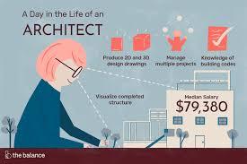 Interior Designer Vs Architect Salary Architect Job Description Salary Skills More