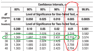 Confidence Intervals For The Mean Z Intervals And T Intervals