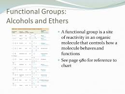 For Each Of The Functional Groups Complete The Chart Organic Functional Groups Ppt Video Online Download