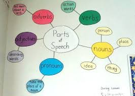 Make A Chart On Parts Of Speech With Definitions For School