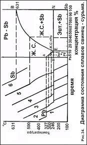 Реферат Сплавы net  а конец затвердевания также при 246º когда концентрация сурьмы в сплаве опять достигнет 13% Сплав имеет две точки кристаллизации
