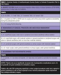 Anesthetic Concerns For Performing Bariatric Surgery In A