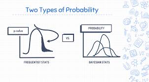 Types Of Probability Chapter 3 Probability And Information Theory Willam Green