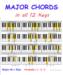 Melodica Finger Chart 80 Meticulous Chord Root Note Chart