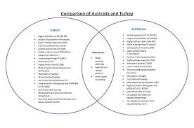 Comparison Venn Diagram Comparison With Australia Venn Diagram Exploring Turkey