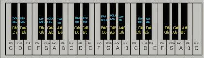 Translating Musical Notes My Piano Keyboard Diagram