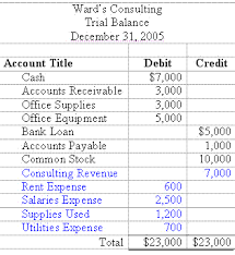 balance sheet vs income statement accounting trial balance example and financial statement preparation