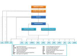 Organisational Chart Eastern Caribbean Central Bank